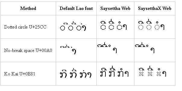 Unicode   Marc Durdin's Blog
