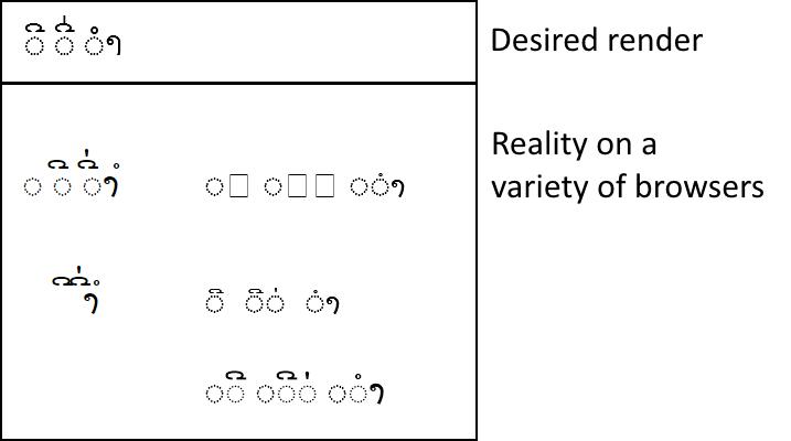 Sample Lao combining character renders